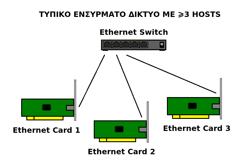Ethernet3hosts.png