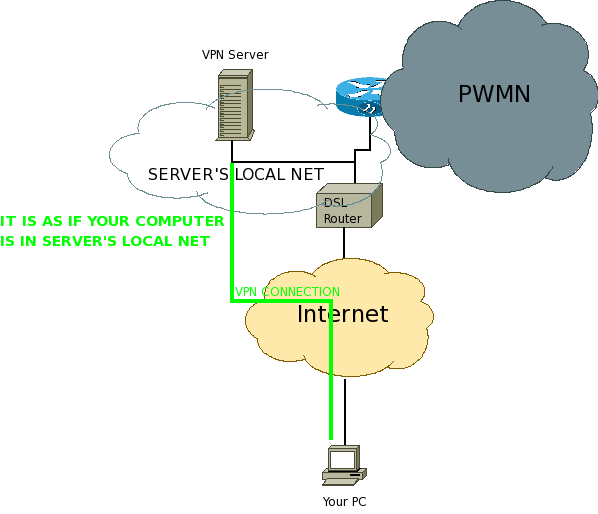 Vpn from internet to pwmn.png